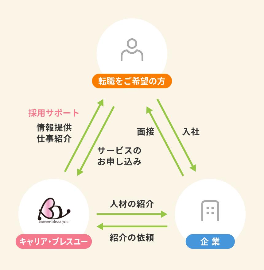 職業紹介(正社員)