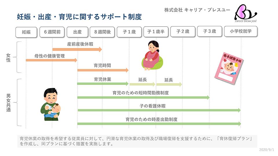 妊娠・出産・育児に関するサポート制度